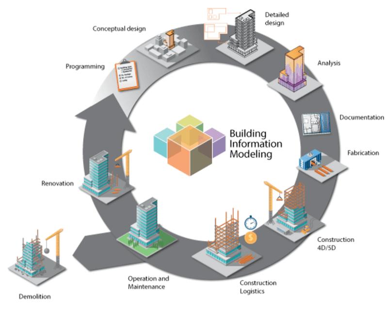informačný model stavby